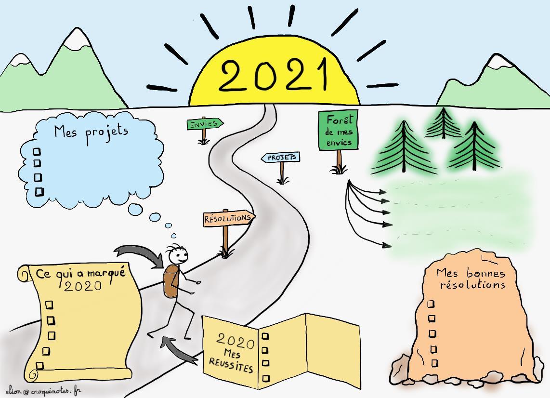 Sketchnote d'une carte de voeux interactive 2021