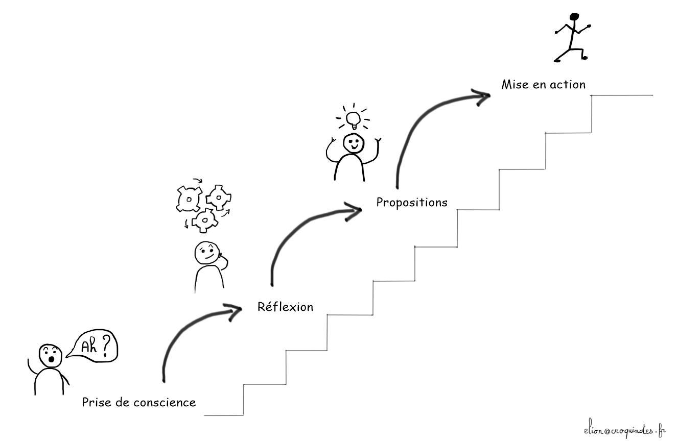 Education - Sketchnote d'organisation - Une journée bien remplie - Etapes
