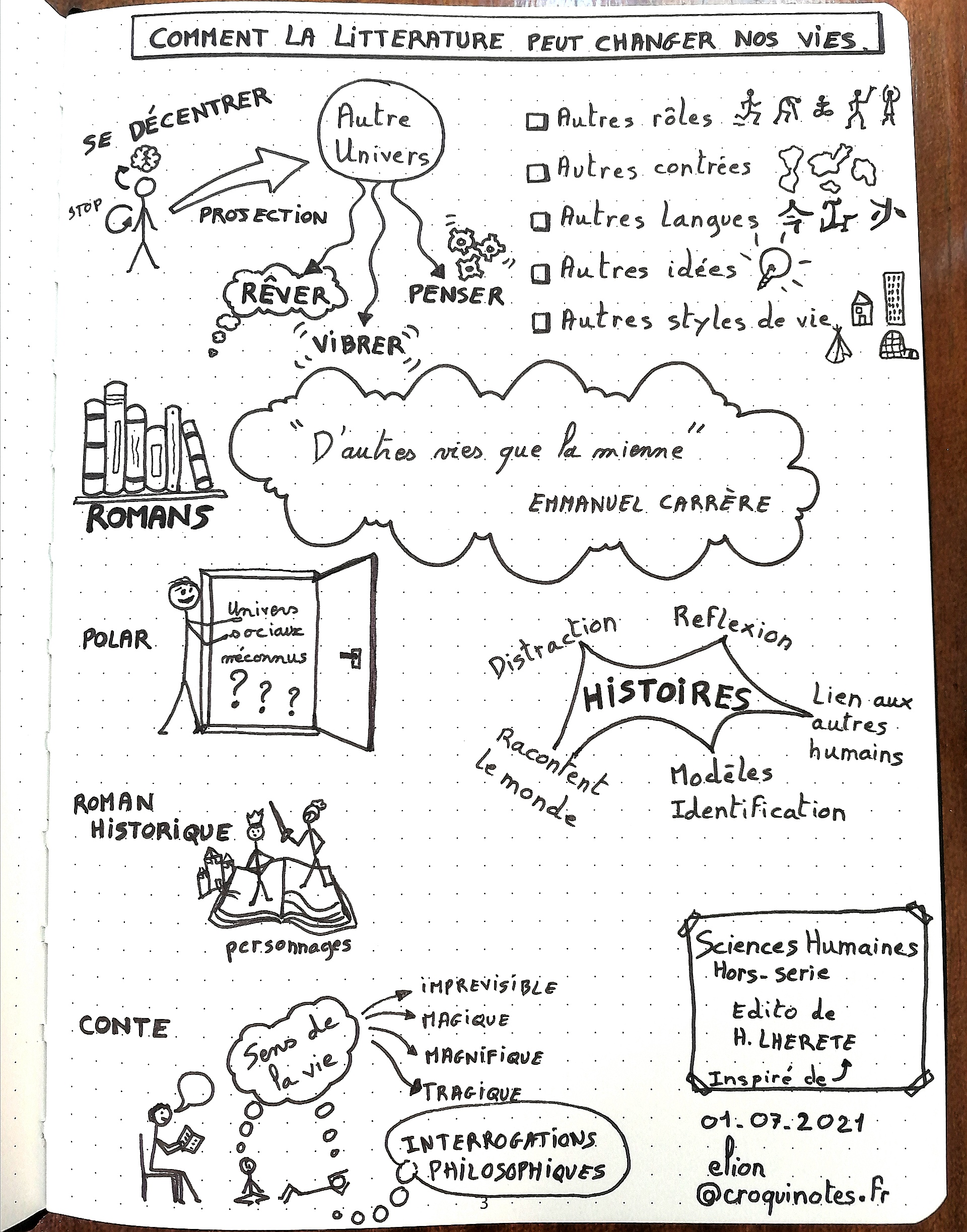 Comment la littérature peut changer nos vie. Un édito de Sciences Humaines version sketchnote ou croquinote.